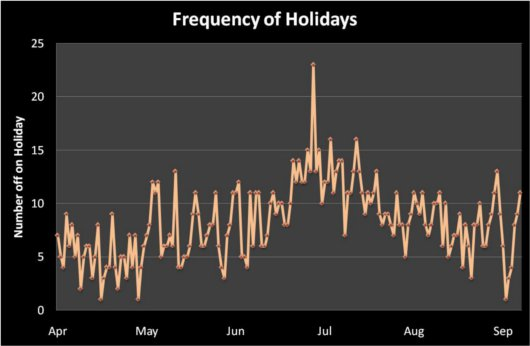 Frequency of Holidays