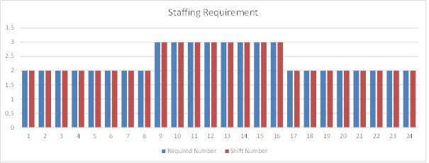 staffing graph