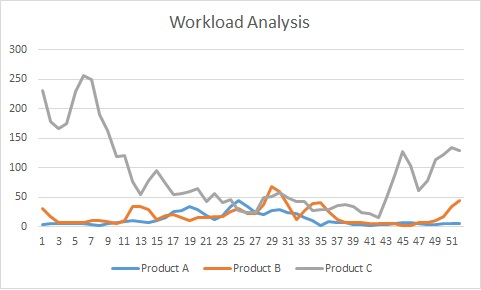 workload year