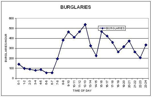 Burglaries Graph